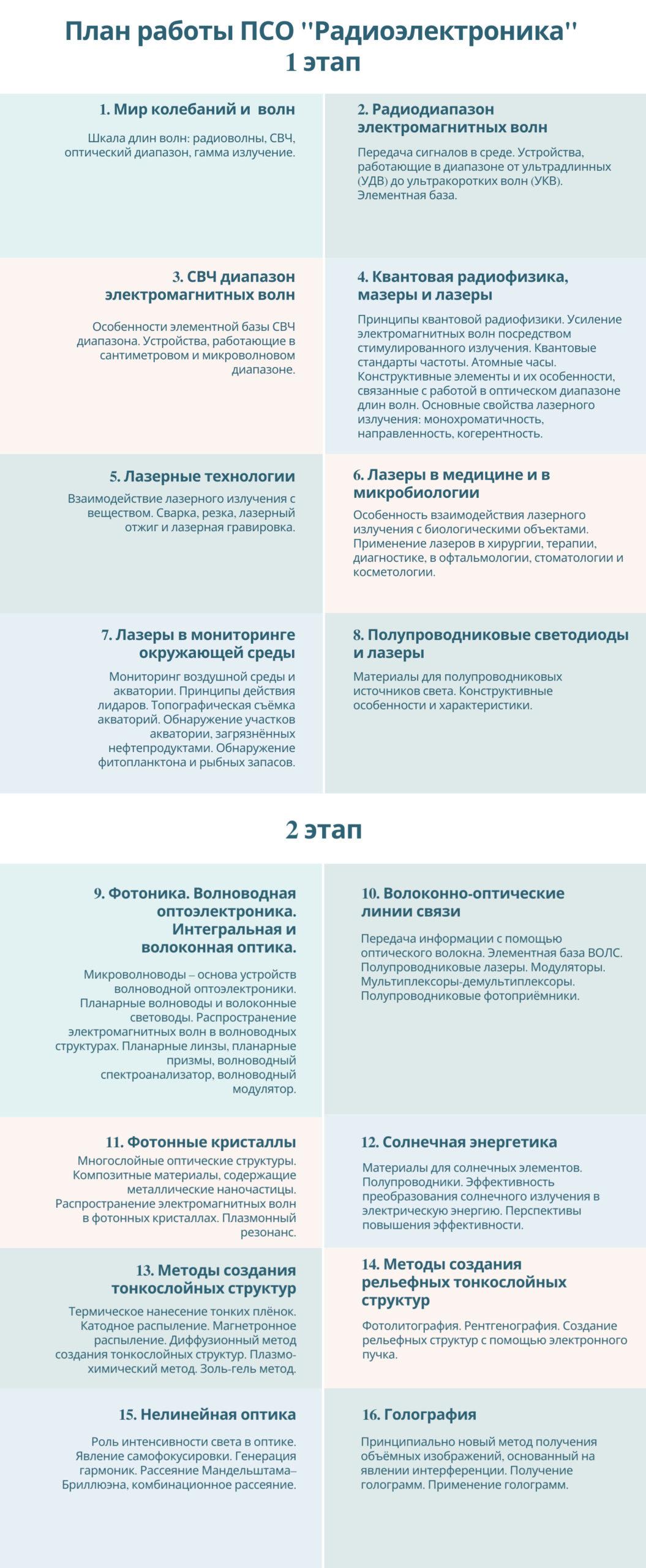 ПСО Радиоэлектроника
